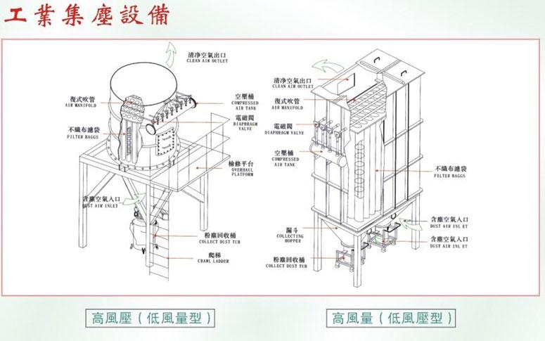 集尘机结构及工作原理